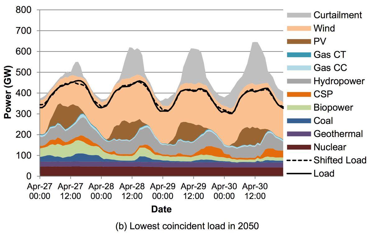 NREL 80% renewables scenario