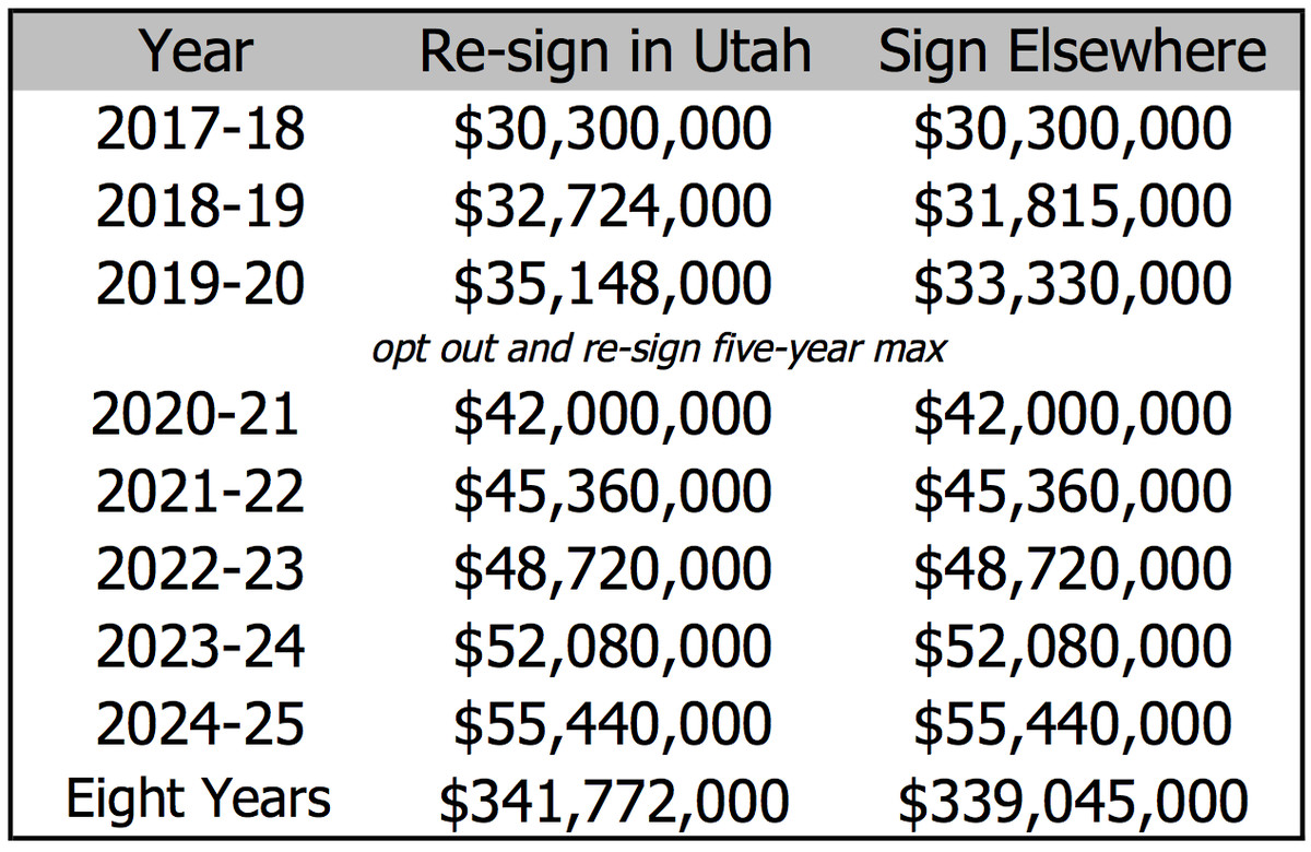 Projected figures based on a $101 million cap in 2017–18 and $120 million cap in 2020–21. Thanks to Bobby Marks for thehelp.