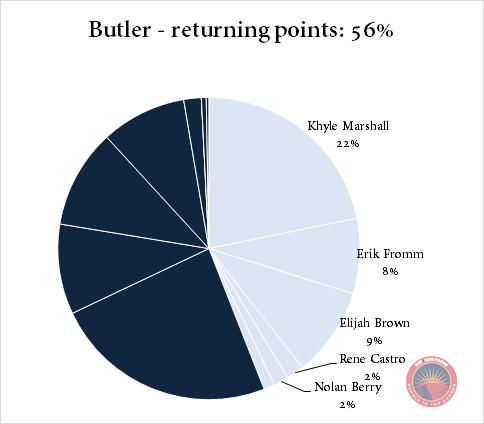 Butler returning points