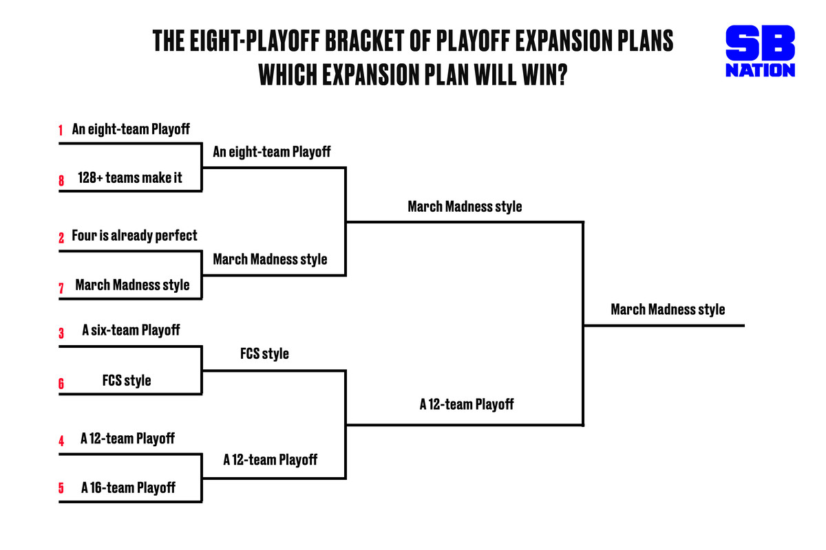 The supreme College Football Playoff expansion plan, according to