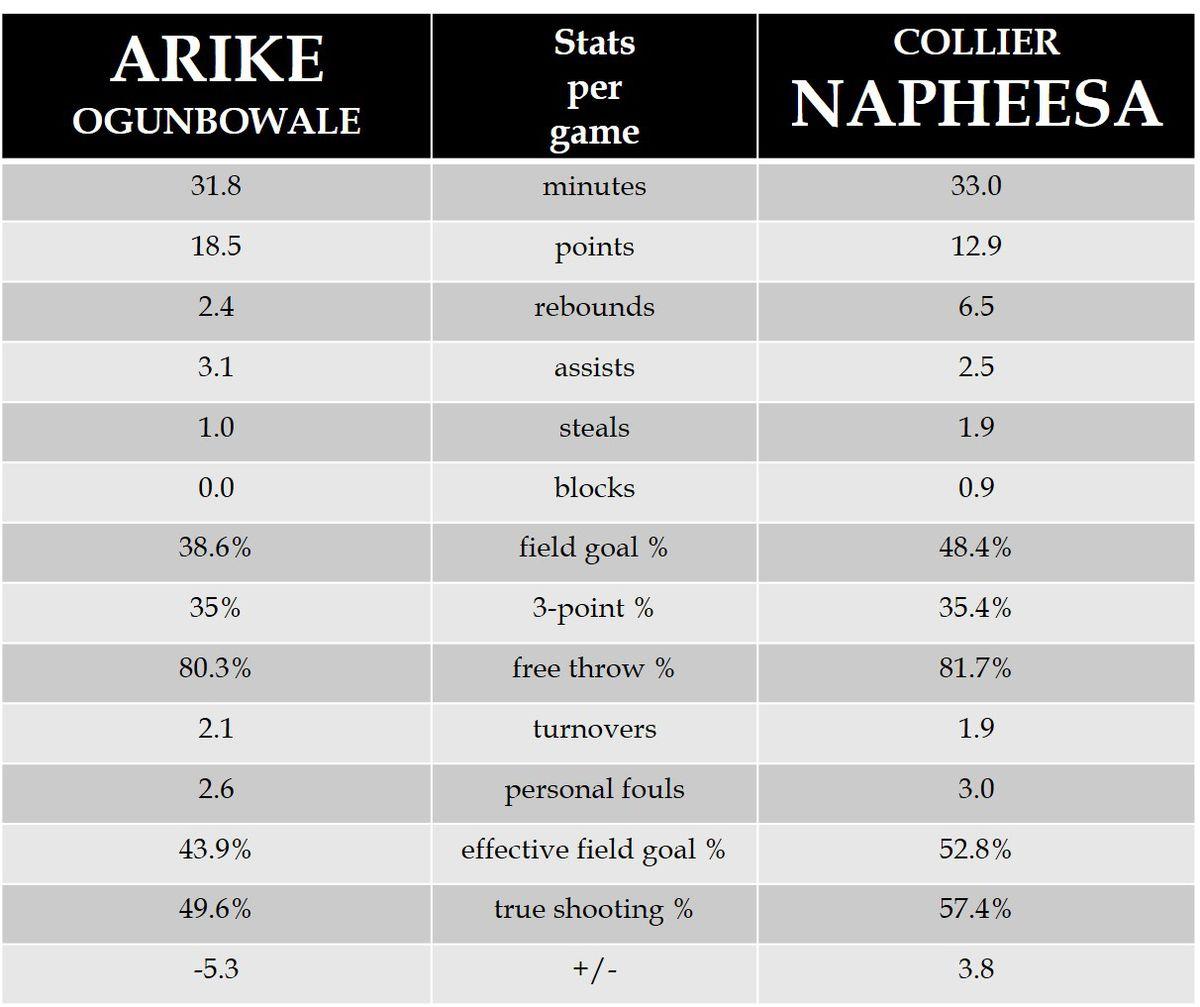 Arike Ogunbowale amps WNBA ROY race with August Rookie of