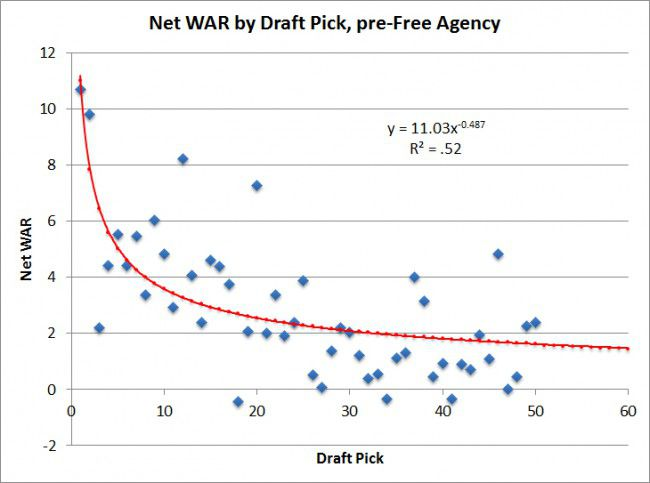 war by draft pick before free agency