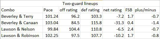 Two-guard lineup