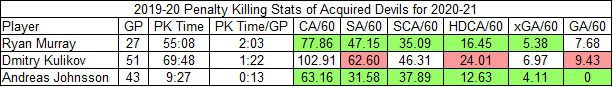 2019-20 penalty kill on-ice rate stats for incoming Devils
