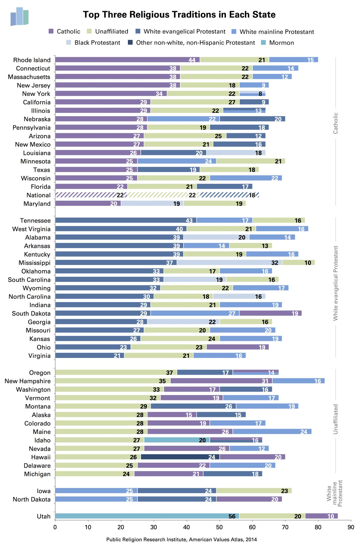 top religion by state