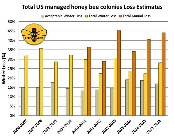bee loss chart-news-Bee Informed Partnership