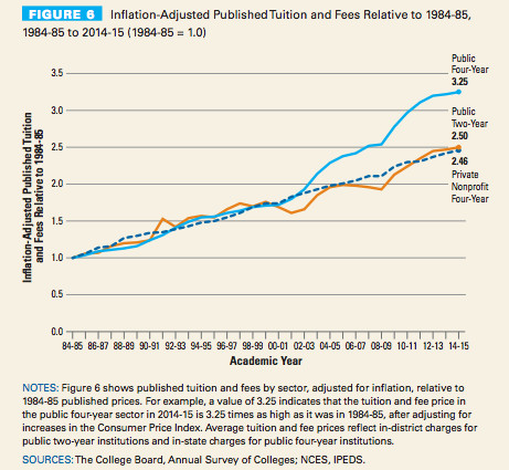 Tuition prices relative to inflation over time