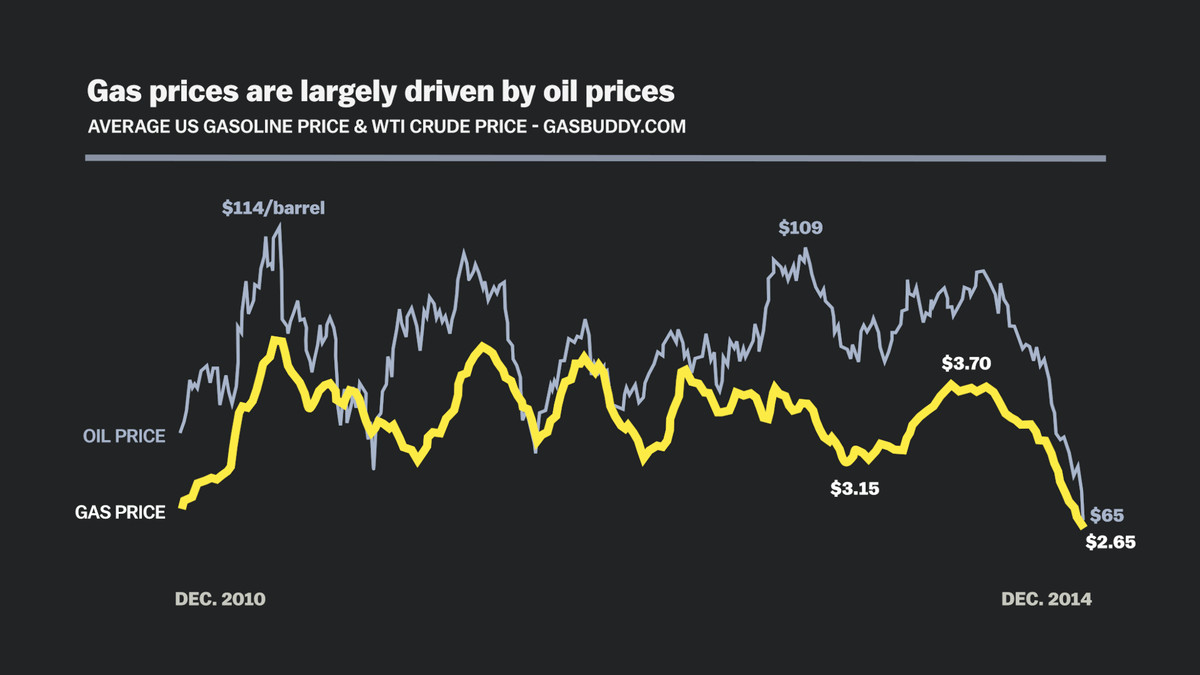 oil prices and gas prices dec 7