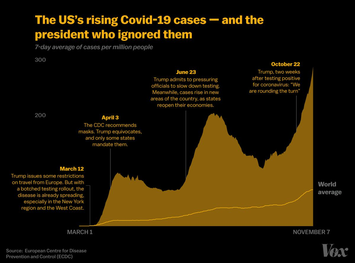 50 million Covid-19 world cases: The US, Europe, and South America, and outbreaks, explained