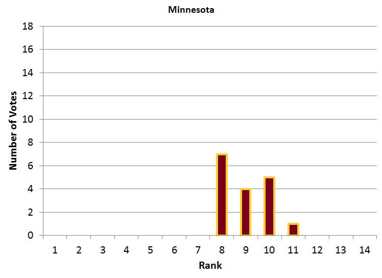 Minnesota Power Poll