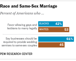 same-sex marriage by race