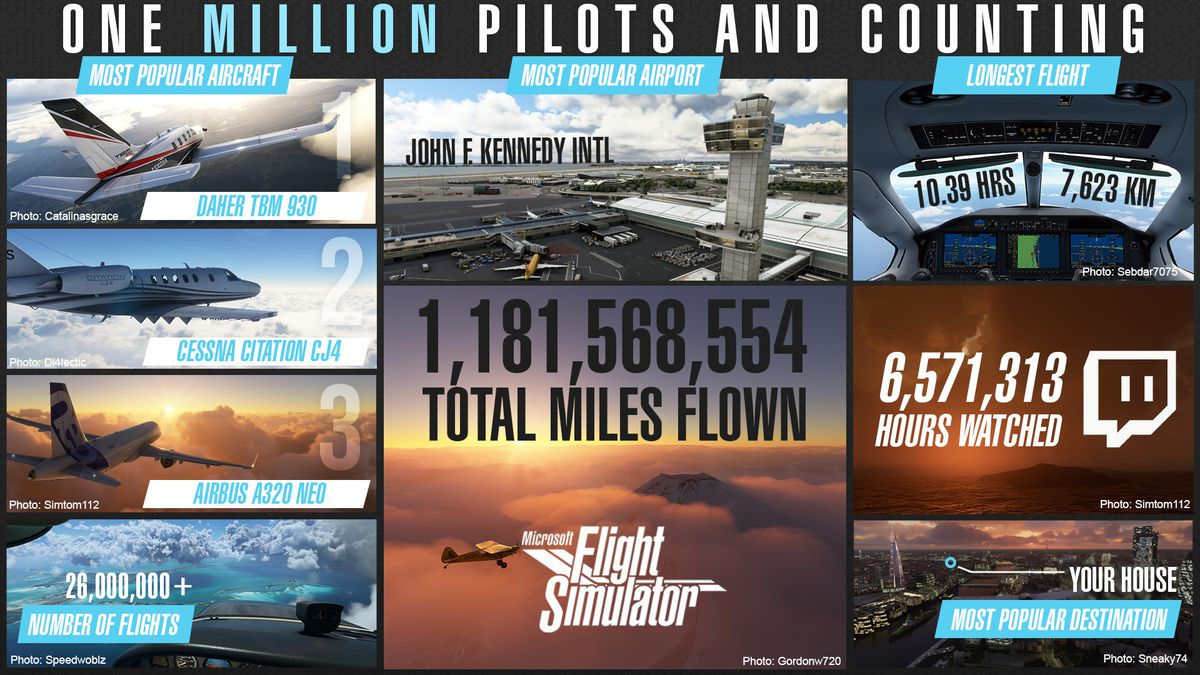 """a Microsoft Flight Simulator infographic titled """"one million pilots and counting"""""""