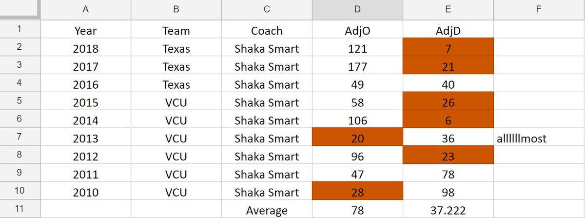 Shaka Smart's rankings by year