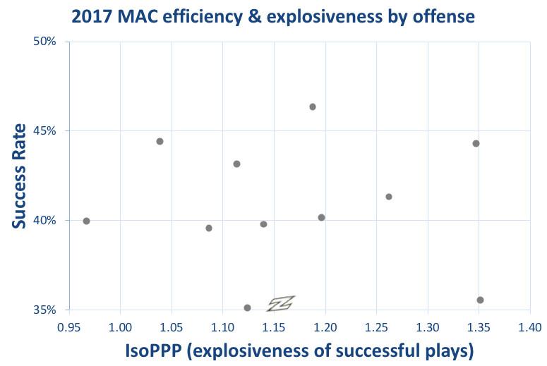 2017 Akron offensive efficiency & explosiveness
