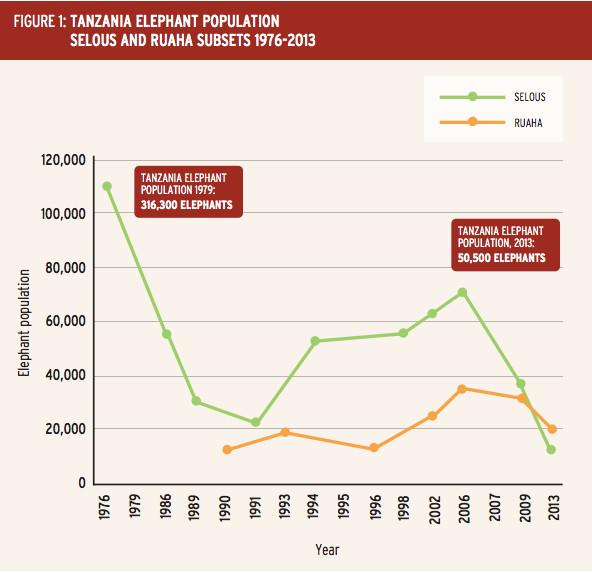 EIA elephant population chart