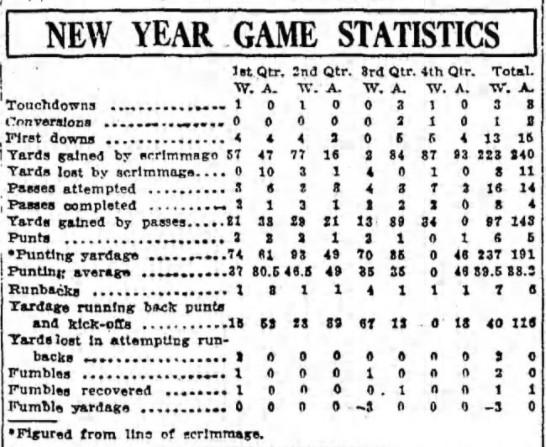 1926 Rose Bowl box score