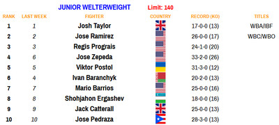 140 100520 - Rankings (Oct. 5, 2020): Zepeda moves up at 140