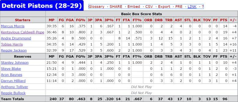 Pistons-Cavs Feb22 DET