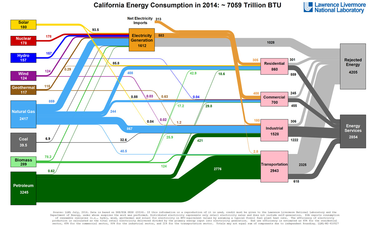 American Energy Use In One Diagram Vox Sankey For A Highly Efficient Wind Generator Source Llnl Spaghetti Ca 2014