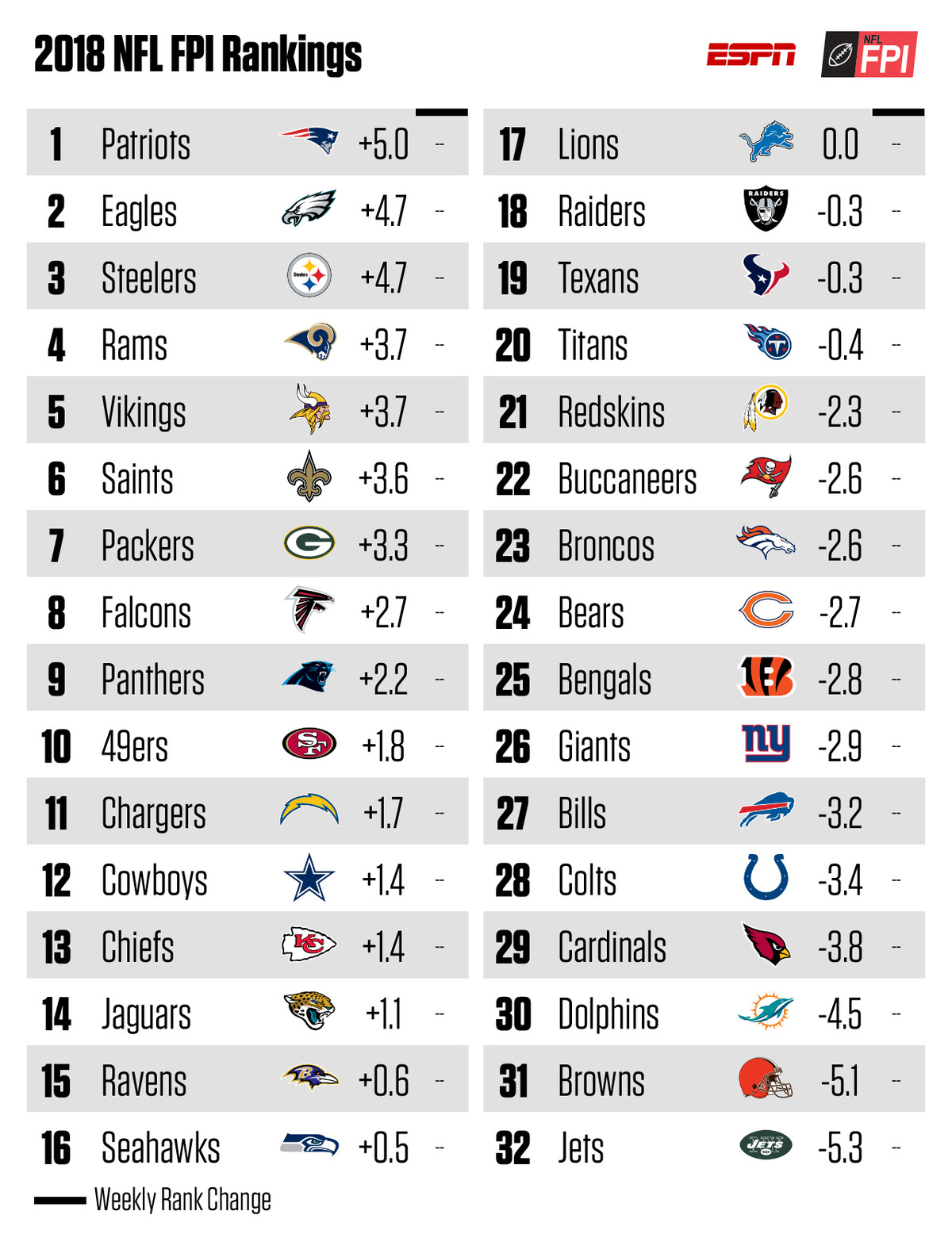 browns rank 31st in espn s football power index for second year in a