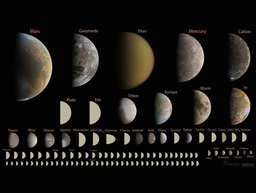 solar system bodies
