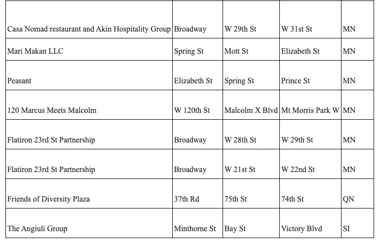 A spreadsheet list of open streets for outdoor dining in nyc