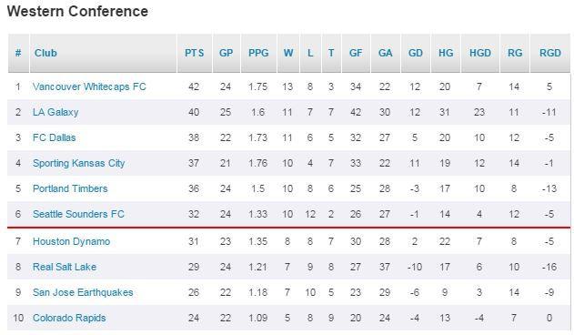 MLS Standings 8-9