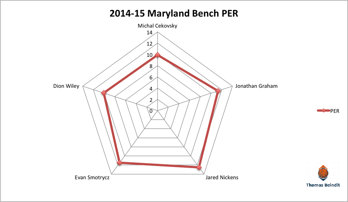 1415 maryland bench perrrr