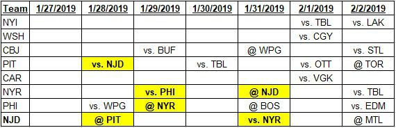 Team schedules for 1-27-2019 to 2-2-2019