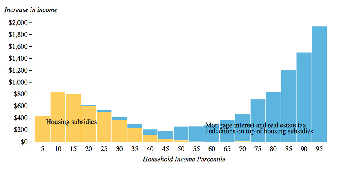Housing tax breaks for rich people are larger than housing subsidies for poor people.