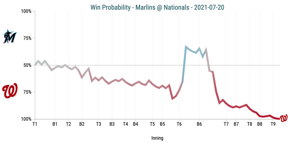 Win Probability Chart - Marlins @ Nationals