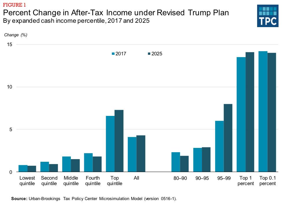 The distribution of Trump's tax cuts