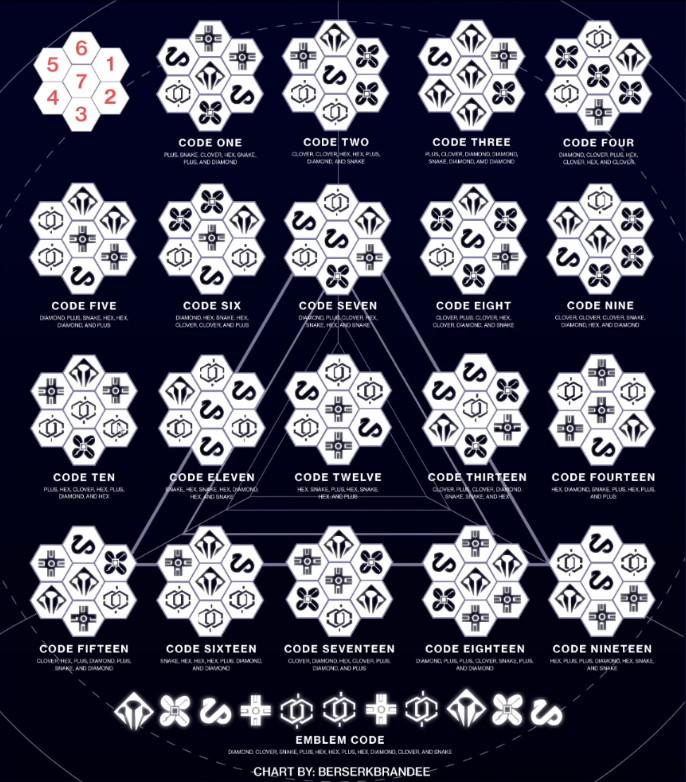 Corridors of Time code sheet