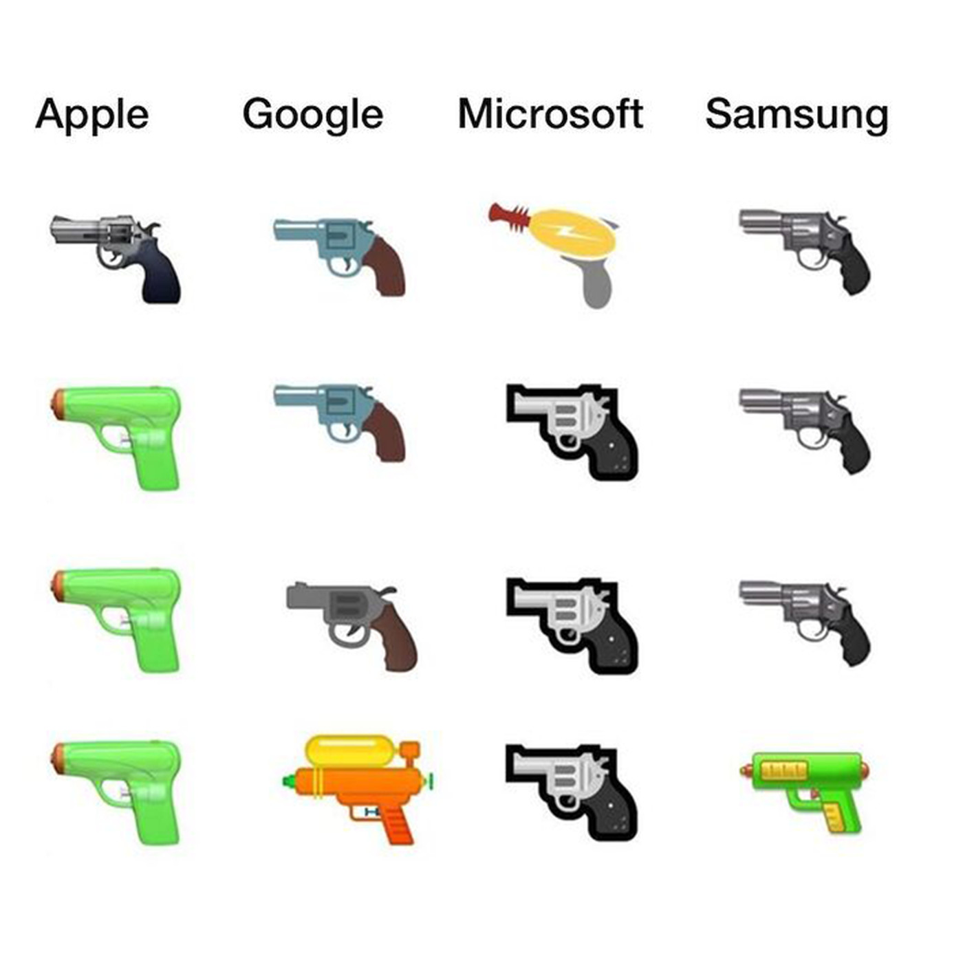 Google And Facebook Adopt Water Gun Emoji Leaving Microsoft Holding