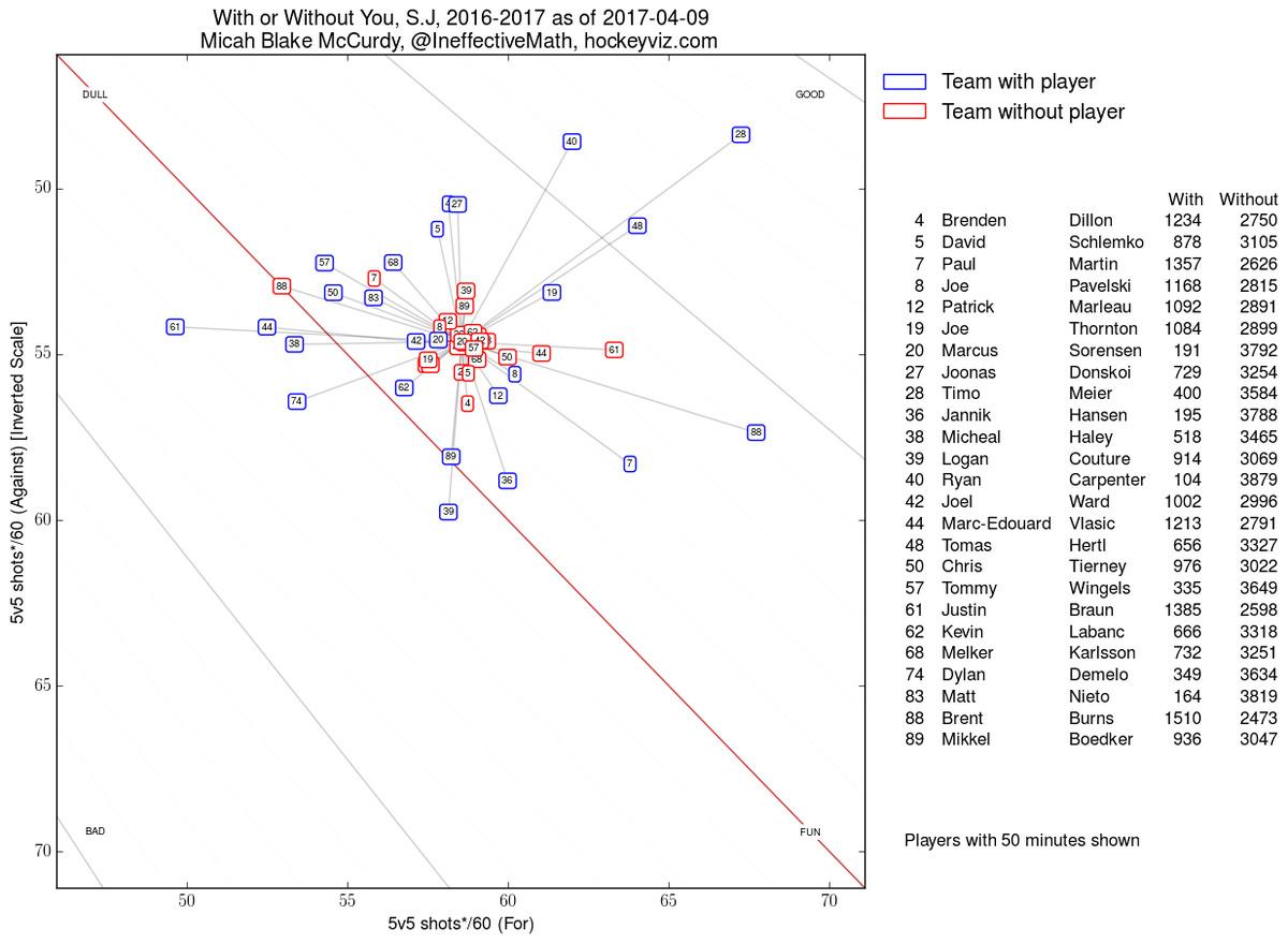 San Jose Sharks shot rates