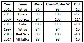<em>*Through 158 games; BP's database is mysteriously missing third-order-record data from the tail end of the 2007season.</em>