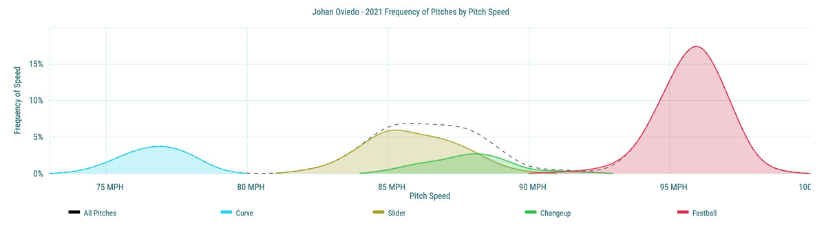Johan Oviedo- 2021 Frequency of Pitches by Pitch Speed