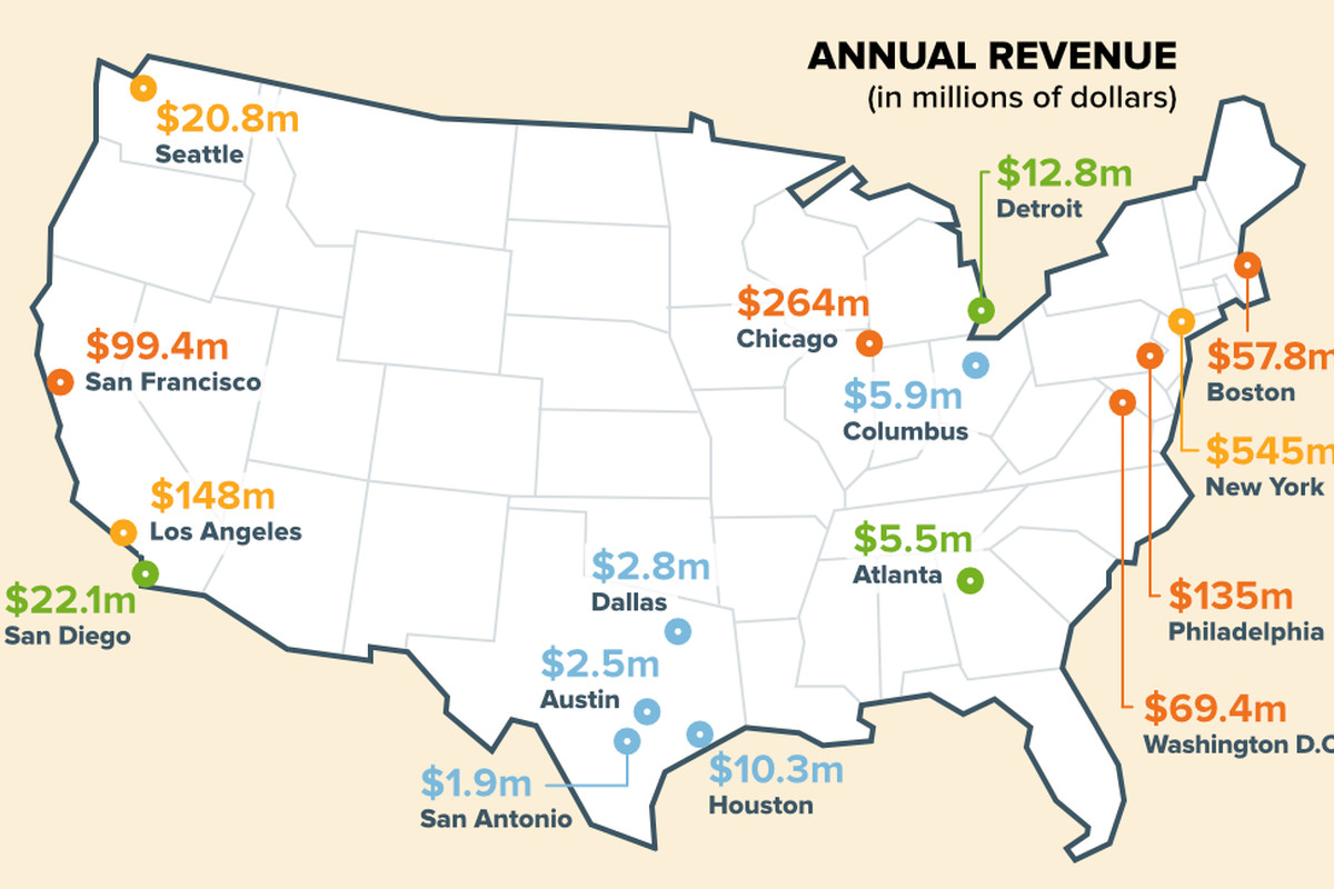 a graph showing the parking revenue across 16 major cities