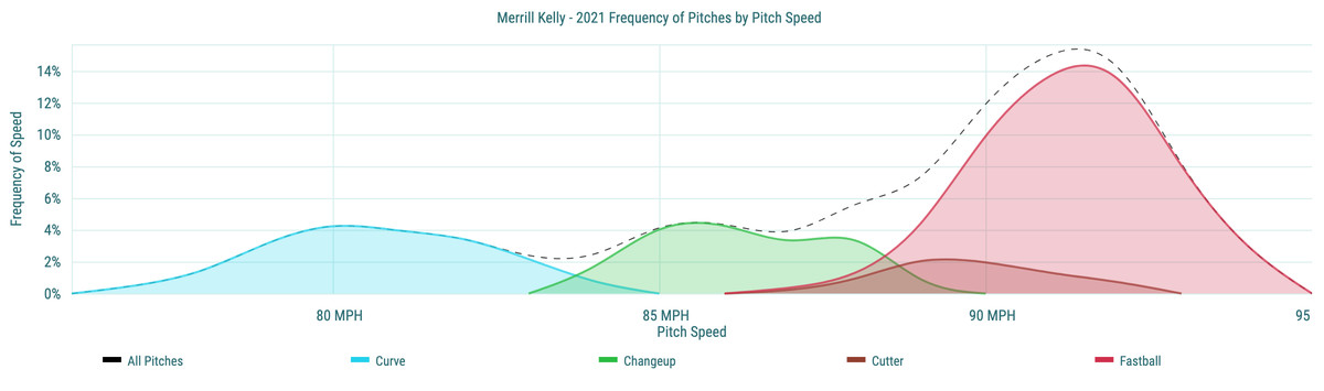 Merrill Kelly- 2021 Frequency of Pitches by Pitch Speed