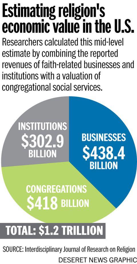 Economic impact of religion: New report says it's worth more