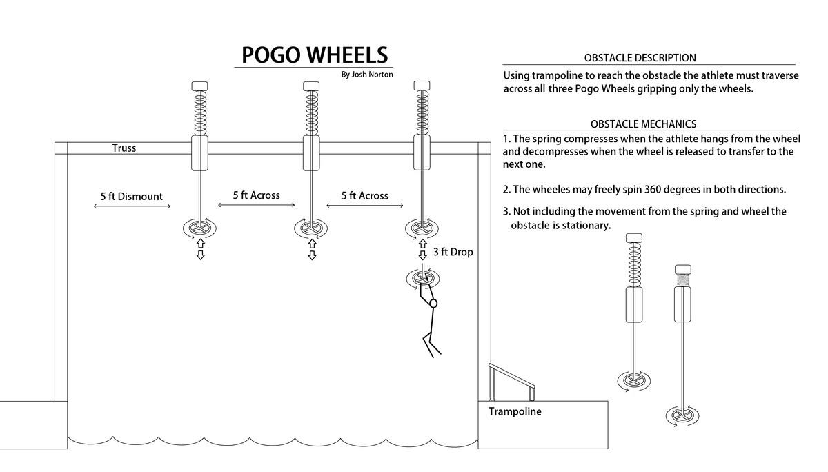 Pogo Wheels