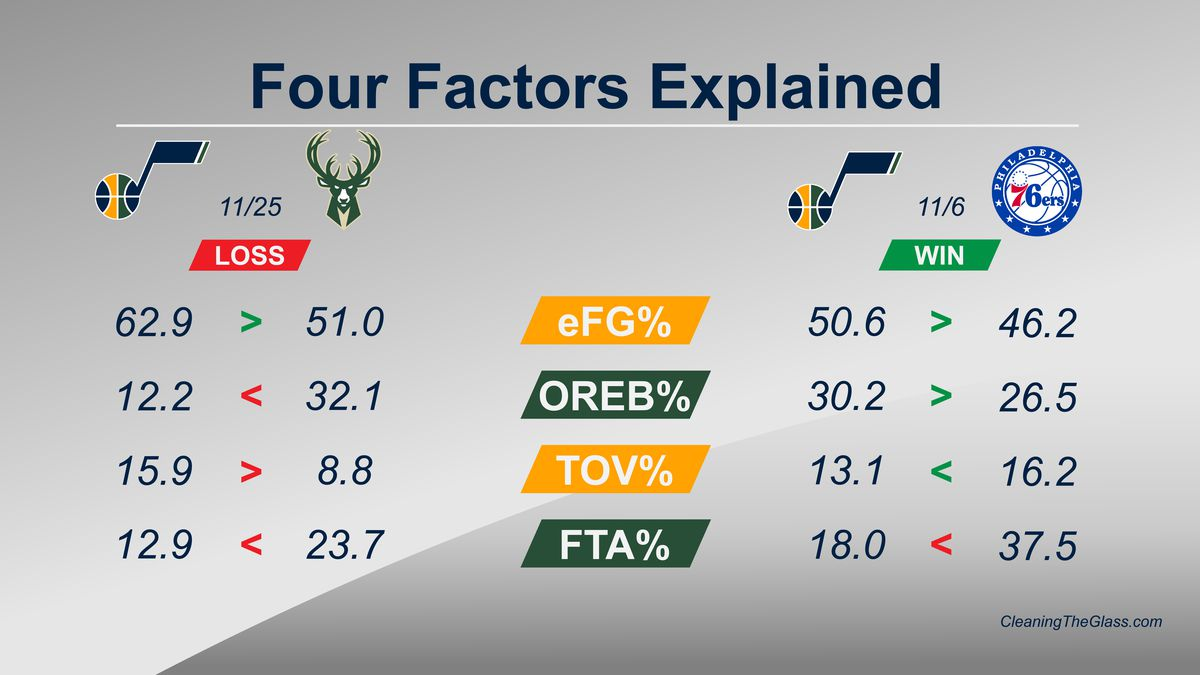 Four factors explained in two games: Jazz vs Bucks and Jazz vs 76ers
