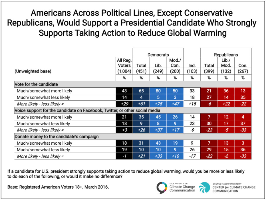 A poll showing Americans' willingness to support a presidential candidate who strongly supports climate action.