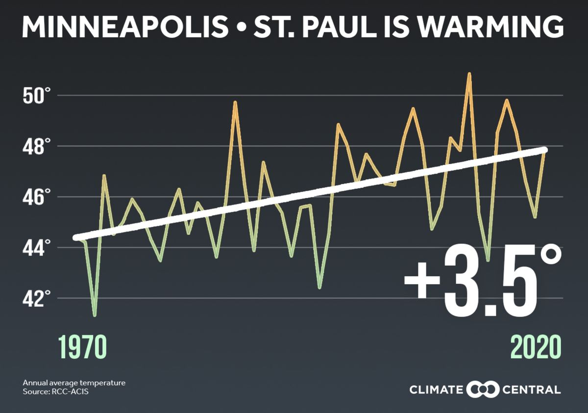 Twin Cities metro temperature graph
