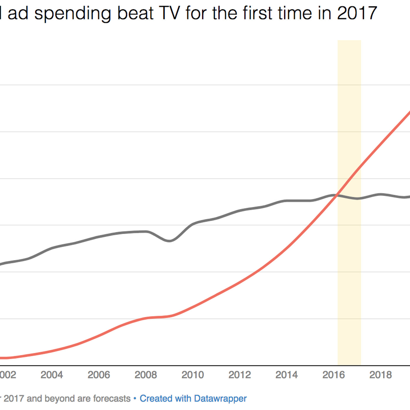 2017 was the year digital ad spending finally beat TV - Vox