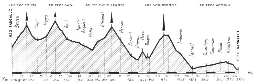 The Giro 100, by Herbie Sykes