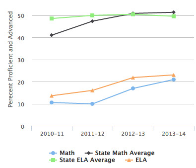 South Side Middle School test scores