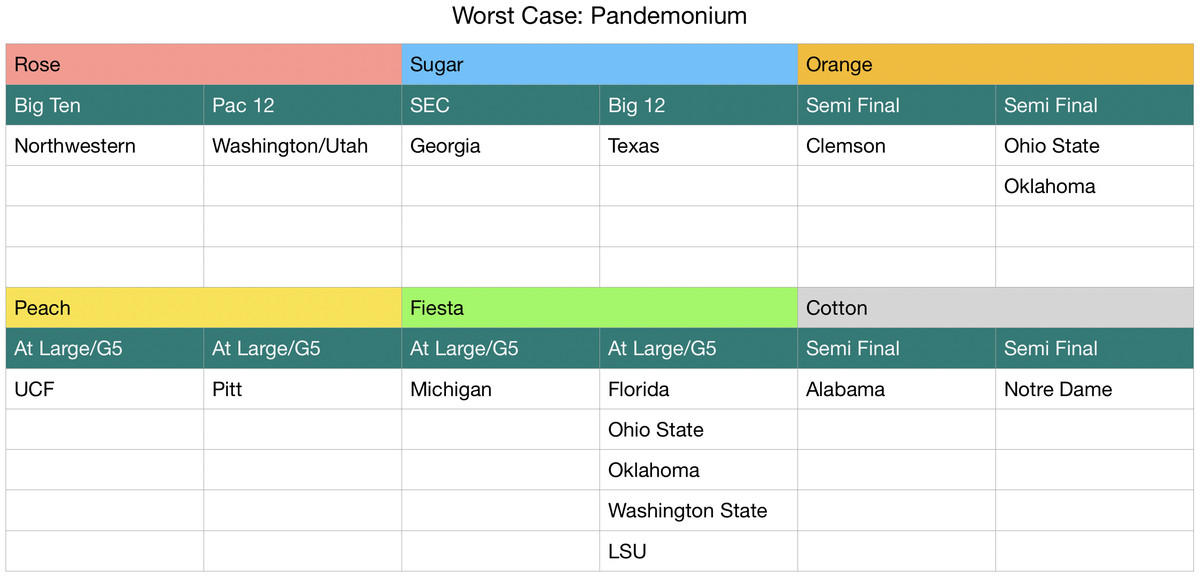 Chart of what would happen if Pitt, Northwestern, and Texas won their conference.