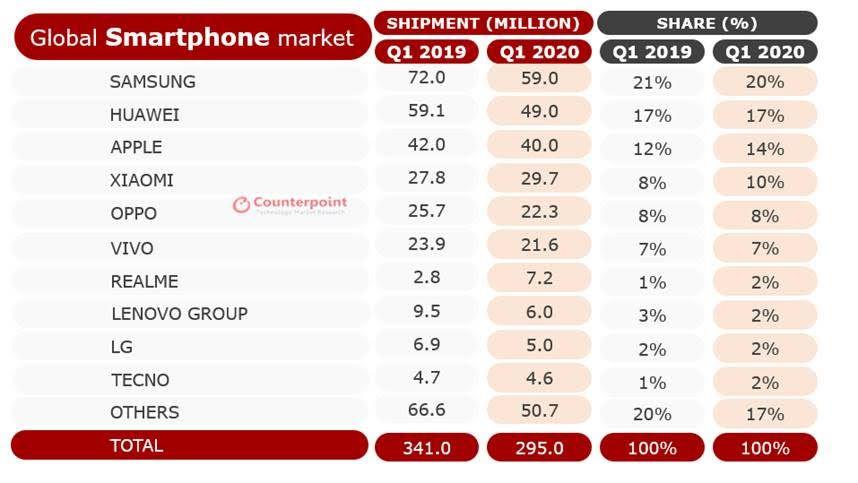 Coronavirus causes worst smartphone market contraction in history | Techesit