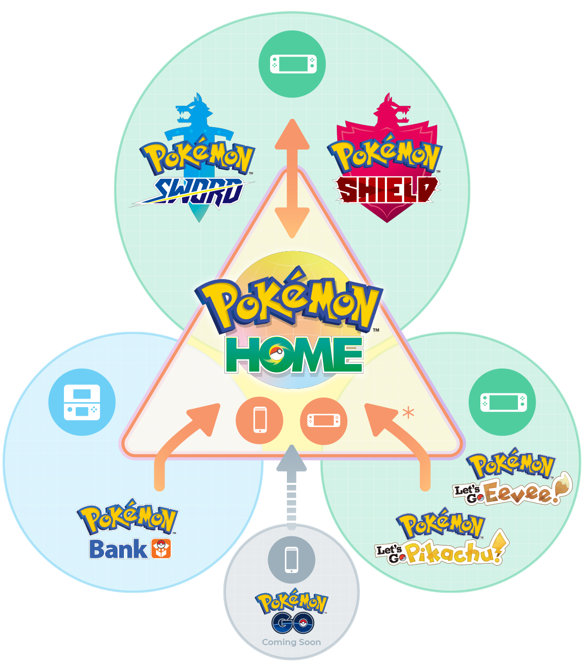 A Pokémon Home infographic